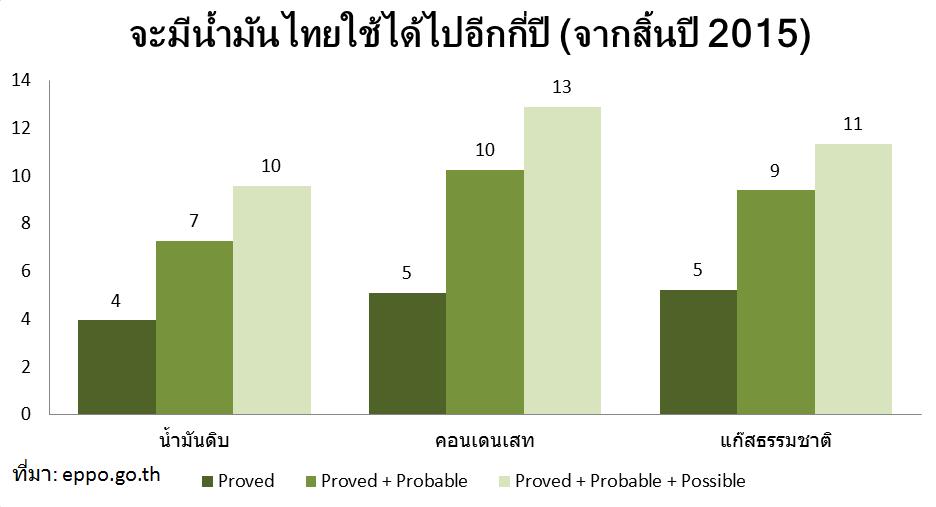thaipetro