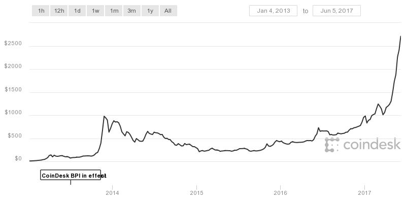 coindesk-bpi-chart (2)
